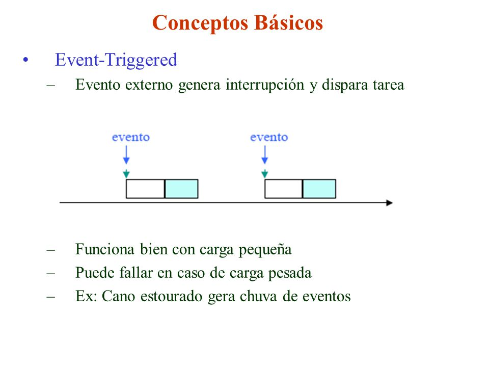 Conceptos Básicos Event-Triggered –Evento externo genera interrupción y dispara tarea –Funciona bien con carga pequeña –Puede fallar en caso de carga pesada –Ex: Cano estourado gera chuva de eventos