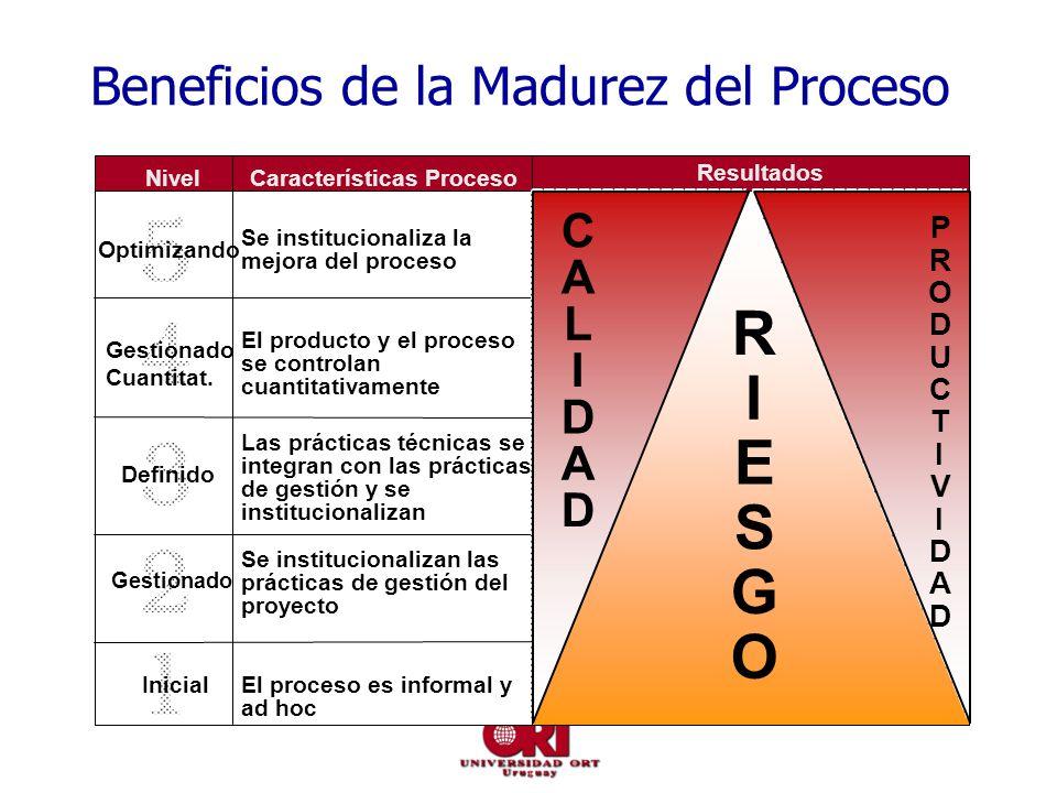 Beneficios de la Madurez del Proceso Inicial Gestionado Definido Gestionado Cuantitat. Optimizando El proceso es informal y ad hoc Se institucionaliza