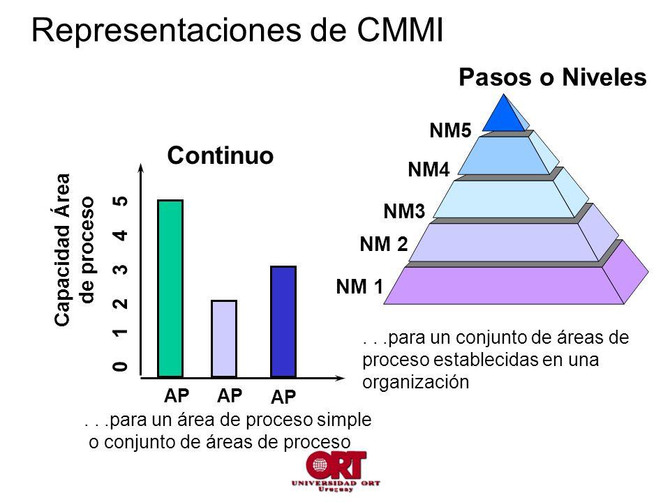 Pasos o Niveles NM 1 NM 2 NM3 NM4 NM5...para un conjunto de áreas de proceso establecidas en una organización Continuo...para un área de proceso simple o conjunto de áreas de proceso AP Capacidad Área de proceso 0 1 2 3 4 5 AP Representaciones de CMMI