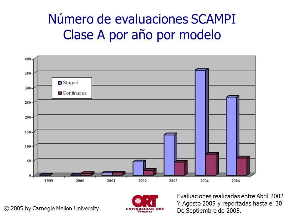 Número de evaluaciones SCAMPI Clase A por año por modelo © 2005 by Carnegie Mellon University Evaluaciones realizadas entre Abril 2002 Y Agosto 2005 y reportadas hasta el 30 De Septiembre de 2005.