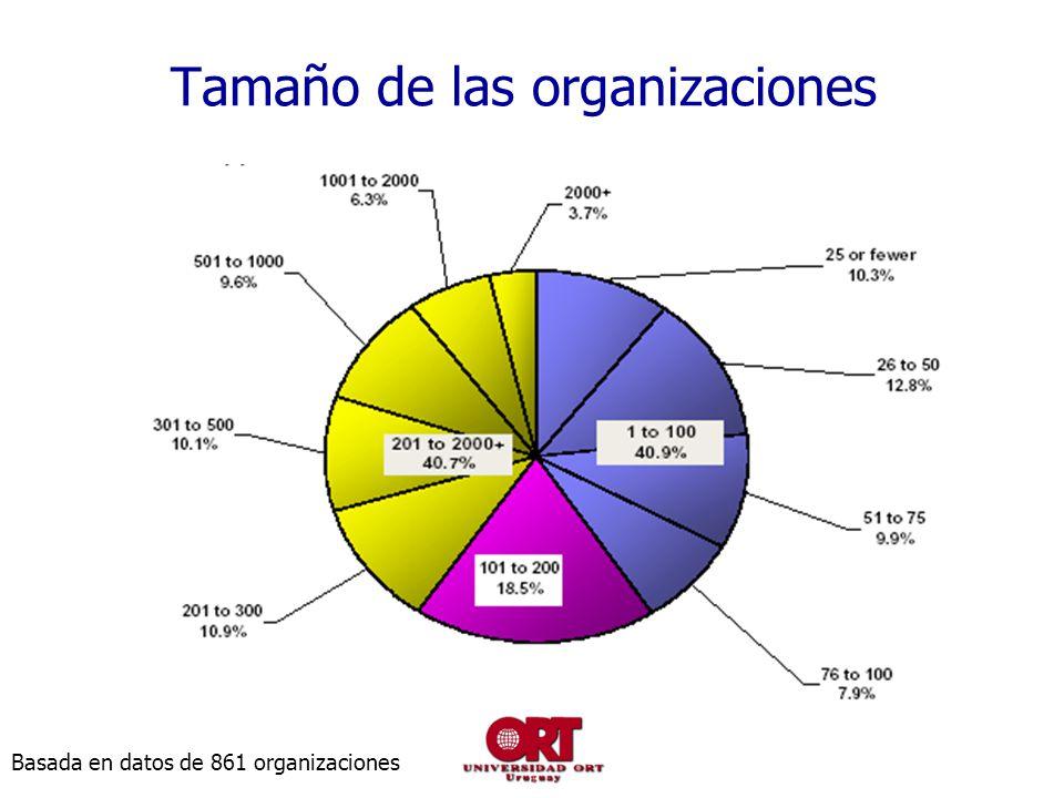 Tamaño de las organizaciones Basada en datos de 861 organizaciones