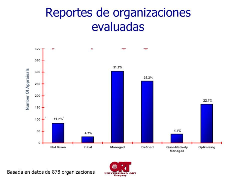 Reportes de organizaciones evaluadas Basada en datos de 878 organizaciones