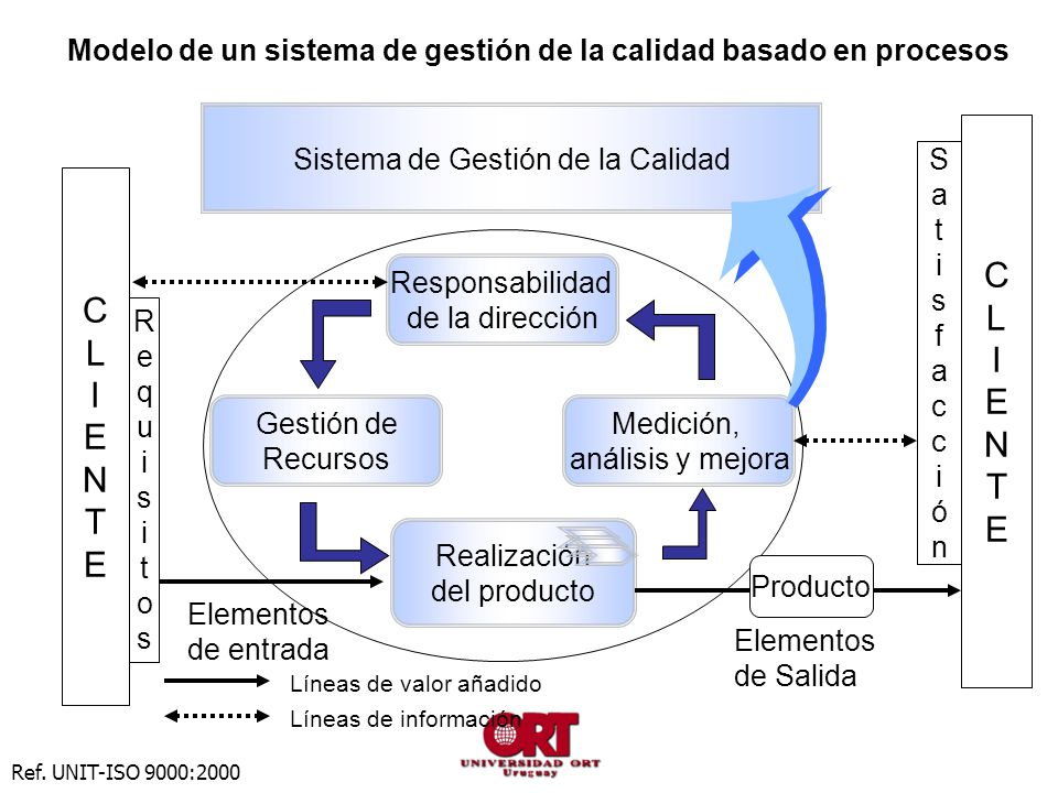 Gestión de Recursos CLIENTECLIENTE RequisitosRequisitos CLIENTECLIENTE SatisfacciónSatisfacción Medición, análisis y mejora Responsabilidad de la dirección Ref.