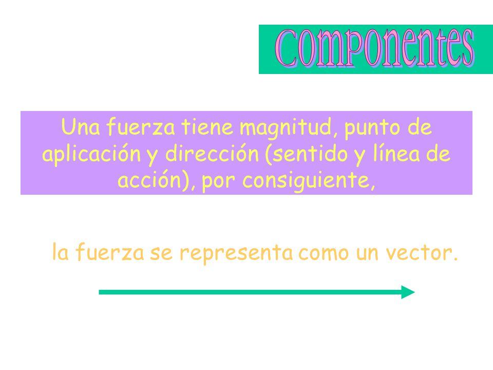 la fuerza se representa como un vector. Una fuerza tiene magnitud, punto de aplicación y dirección (sentido y línea de acción), por consiguiente,