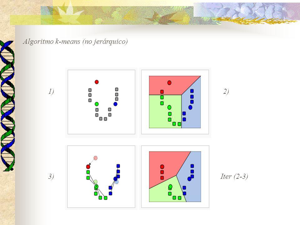 Algoritmo k-means (no jerárquico) 1)2) 3)Iter (2-3)