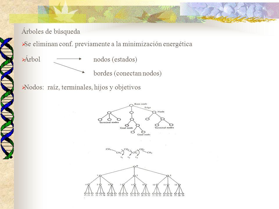 Árboles de búsqueda Se eliminan conf. previamente a la minimización energética Árbolnodos (estados) bordes (conectan nodos) Nodos: raíz, terminales, h