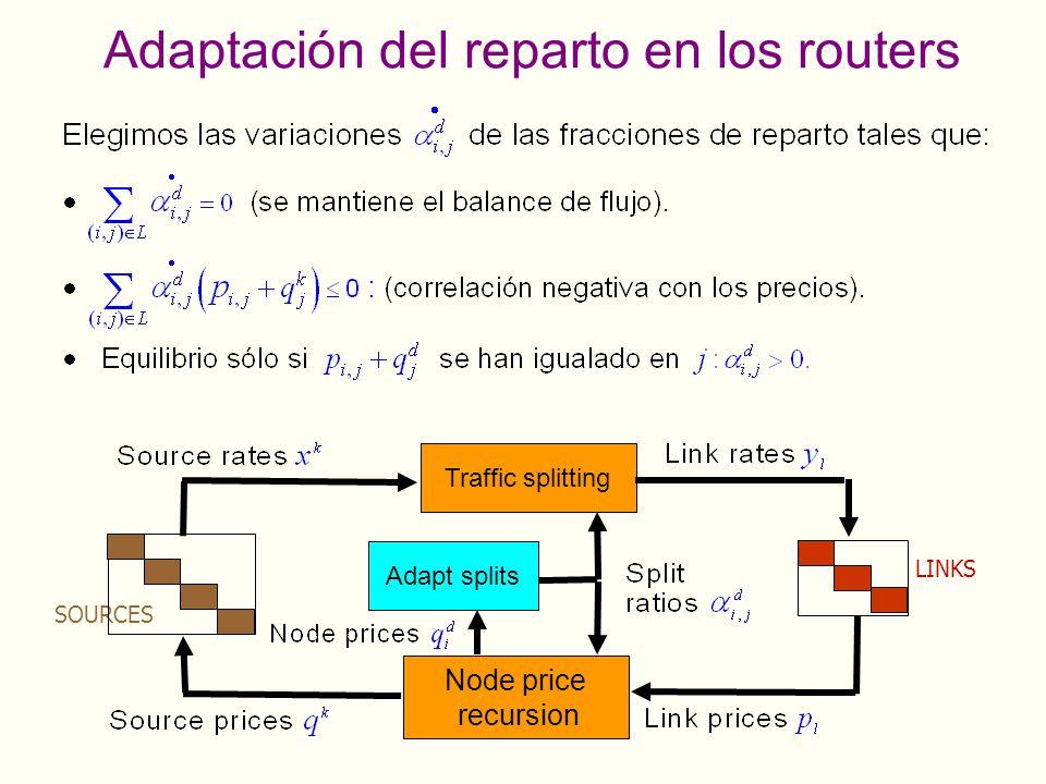 Adaptación del reparto en los routers LINKS SOURCES Traffic splitting Node price recursion Adapt splits