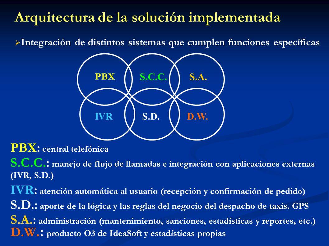 Arquitectura de la solución implementada Integración de distintos sistemas que cumplen funciones específicas PBX S.C.C. IVRS.D. IVR: atención automáti
