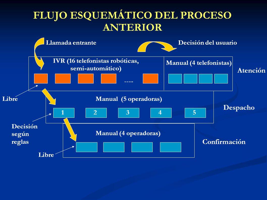 FLUJO ESQUEMÁTICO DEL PROCESO ANTERIOR Atención Despacho Confirmación Llamada entrante IVR (16 telefonistas robóticas, semi-automático) Manual (4 tele