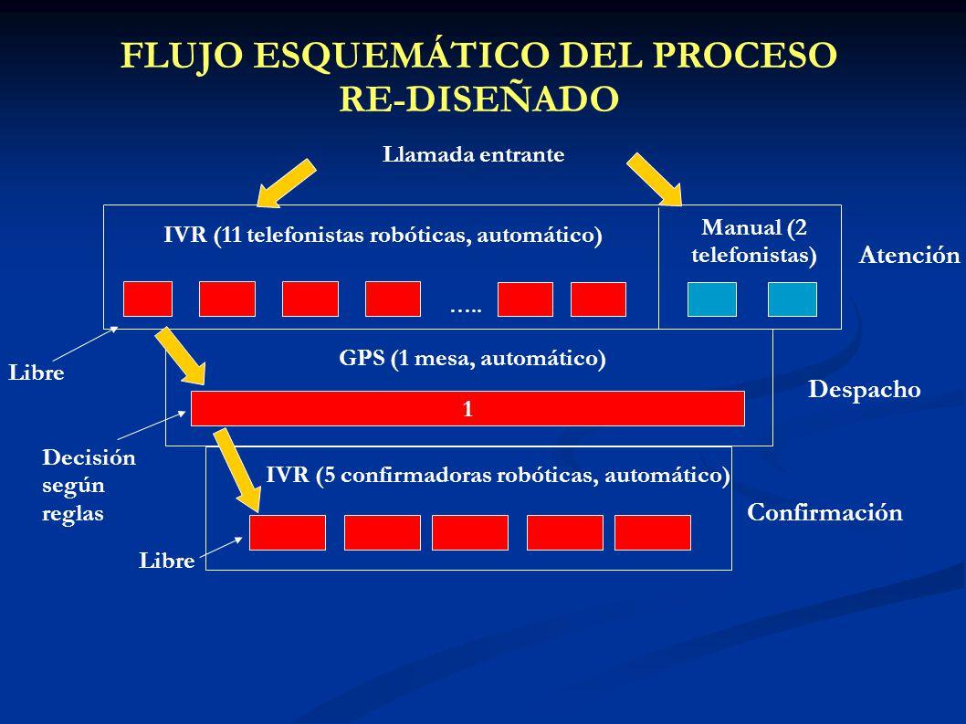 FLUJO ESQUEMÁTICO DEL PROCESO RE-DISEÑADO Atención Despacho Confirmación Llamada entrante IVR (11 telefonistas robóticas, automático) Manual (2 telefo