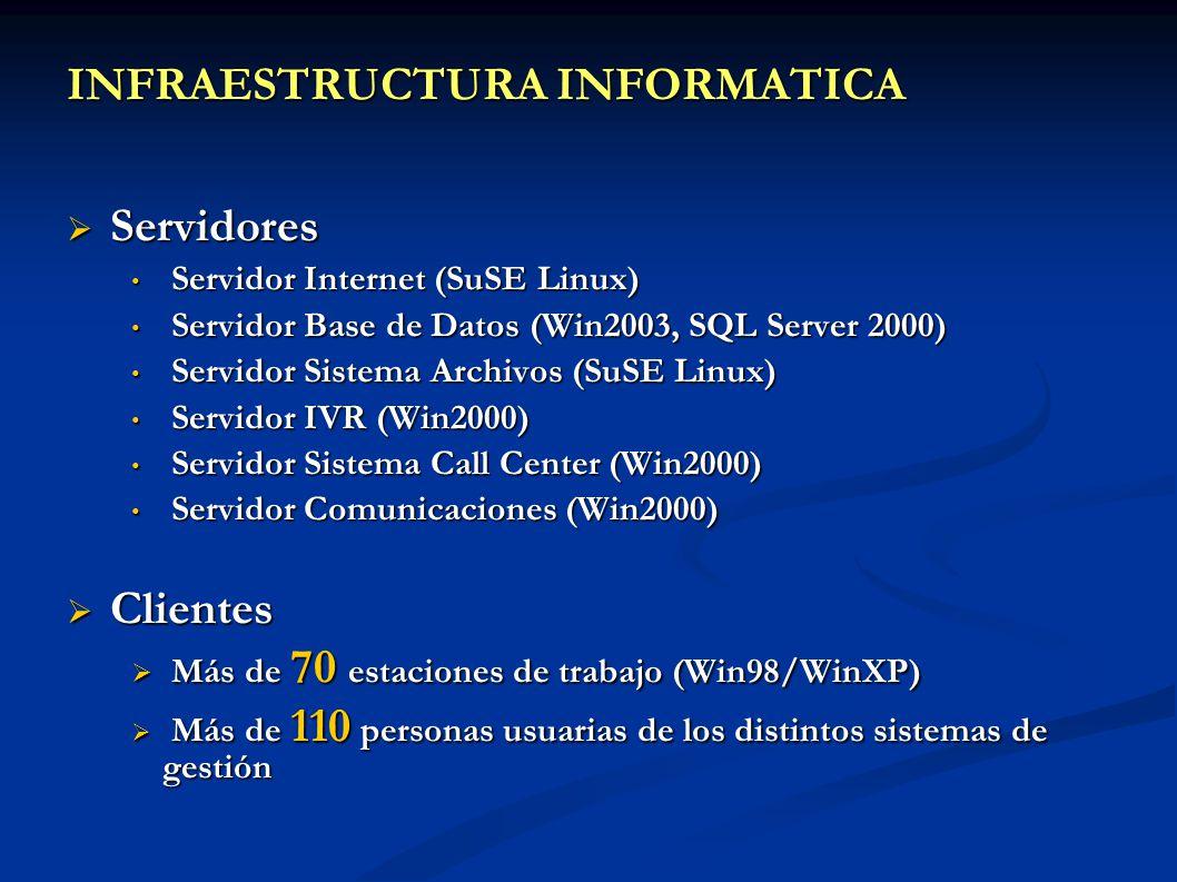 INFRAESTRUCTURA INFORMATICA Servidores Servidores Servidor Internet (SuSE Linux) Servidor Internet (SuSE Linux) Servidor Base de Datos (Win2003, SQL S
