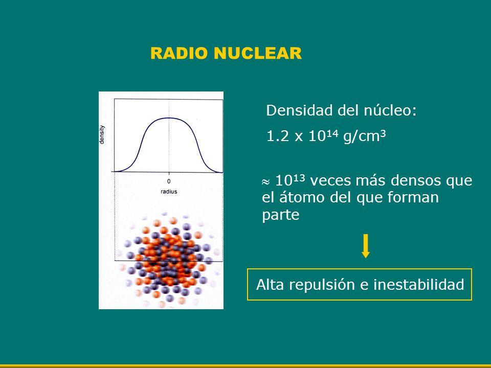RADIO NUCLEAR Densidad del núcleo: 1.2 x 10 14 g/cm 3 10 13 veces más densos que el átomo del que forman parte Alta repulsión e inestabilidad