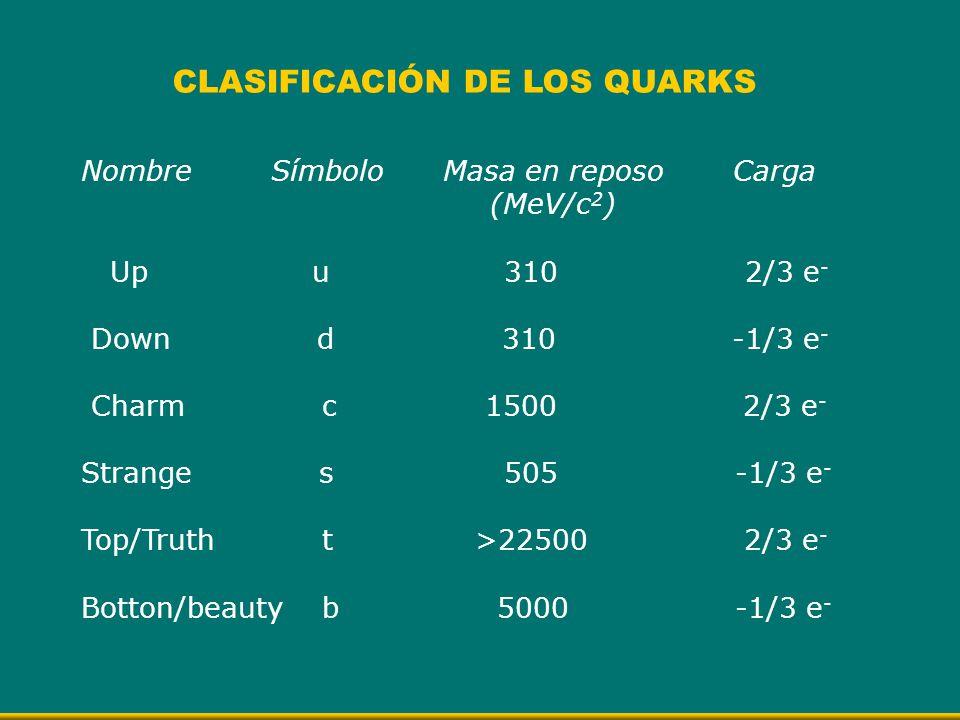 Nombre Símbolo Masa en reposo Carga (MeV/c 2 ) Up u 310 2/3 e - Down d 310 -1/3 e - Charm c 1500 2/3 e - Strange s 505 -1/3 e - Top/Truth t >22500 2/3
