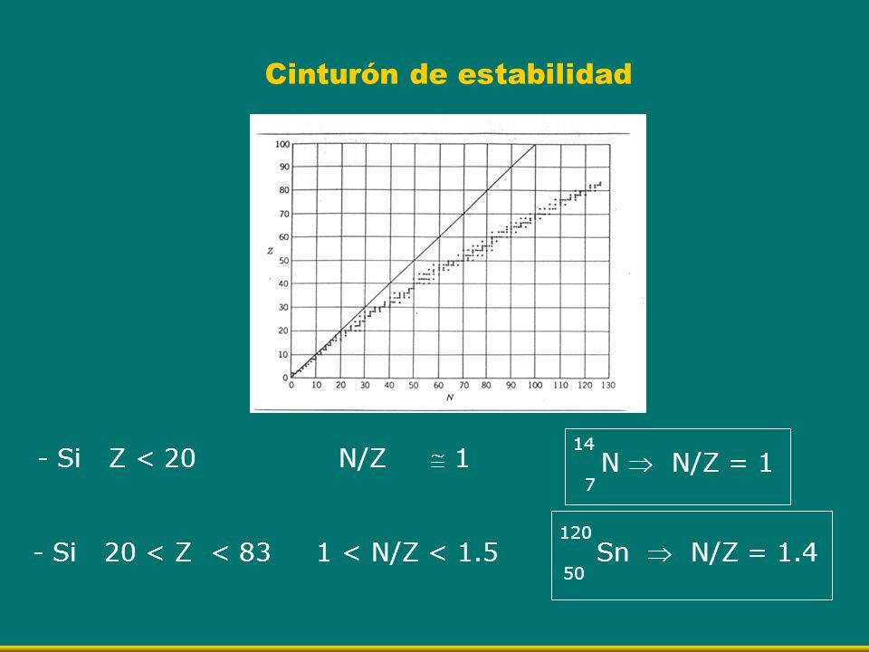 Cinturón de estabilidad - Si Z < 20 N/Z 1 7 N N/Z = 1 14 - Si 20 < Z < 83 1 < N/Z < 1.5 Sn N/Z = 1.4 120 50