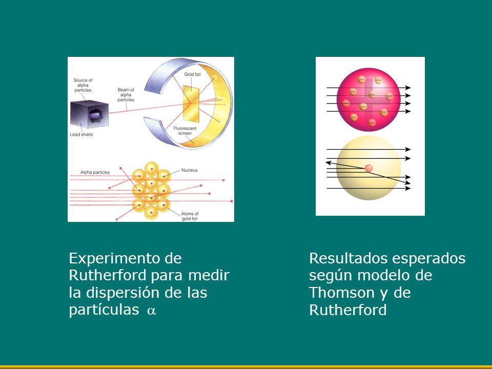Experimento de Rutherford para medir la dispersión de las partículas Resultados esperados según modelo de Thomson y de Rutherford