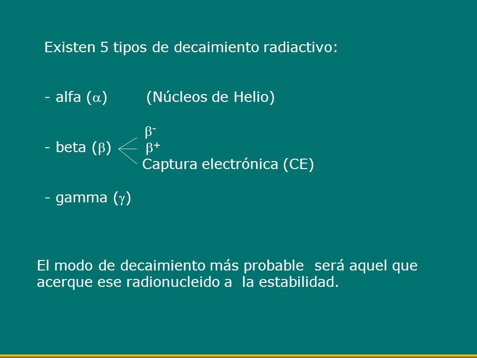 Existen 5 tipos de decaimiento radiactivo: - alfa () (Núcleos de Helio) - - beta () + Captura electrónica (CE) - gamma () El modo de decaimiento más p