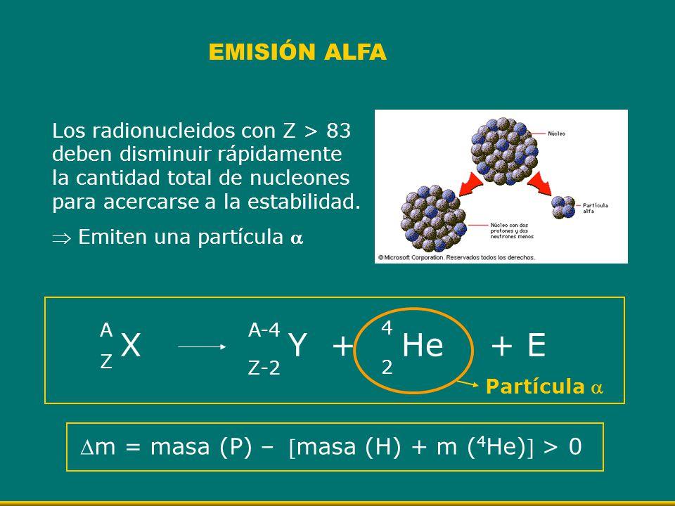 Los radionucleidos con Z > 83 deben disminuir rápidamente la cantidad total de nucleones para acercarse a la estabilidad. Emiten una partícula EMISIÓN