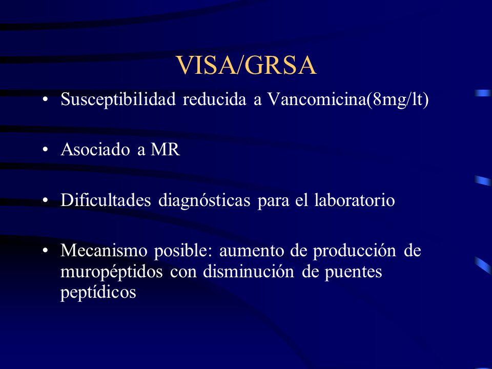 VISA/GRSA Susceptibilidad reducida a Vancomicina(8mg/lt) Asociado a MR Dificultades diagnósticas para el laboratorio Mecanismo posible: aumento de pro