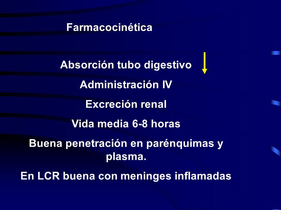 Farmacocinética Absorción tubo digestivo Administración IV Excreción renal Vida media 6-8 horas Buena penetración en parénquimas y plasma. En LCR buen
