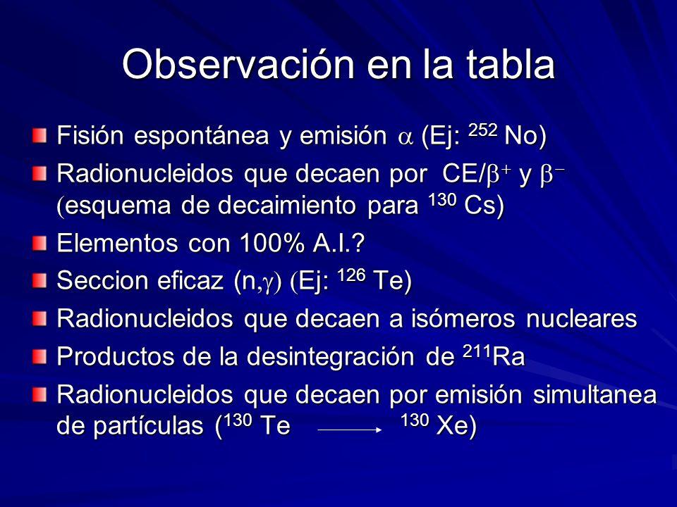 Observación en la tabla Fisión espontánea y emisión (Ej: 252 No) Radionucleidos que decaen por CE/ y esquema de decaimiento para 130 Cs) Elementos con 100% A.I..