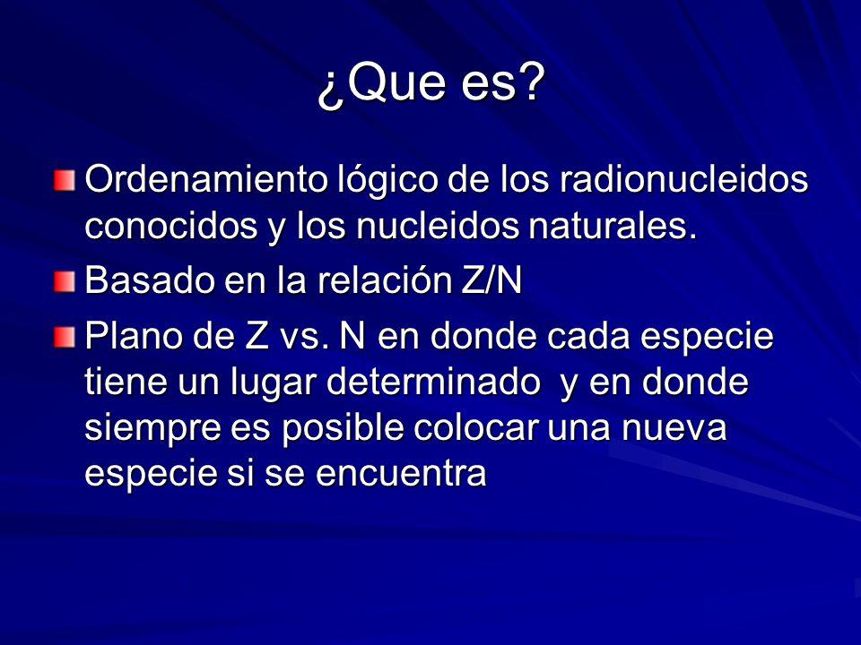¿Que es? Ordenamiento lógico de los radionucleidos conocidos y los nucleidos naturales. Basado en la relación Z/N Plano de Z vs. N en donde cada espec