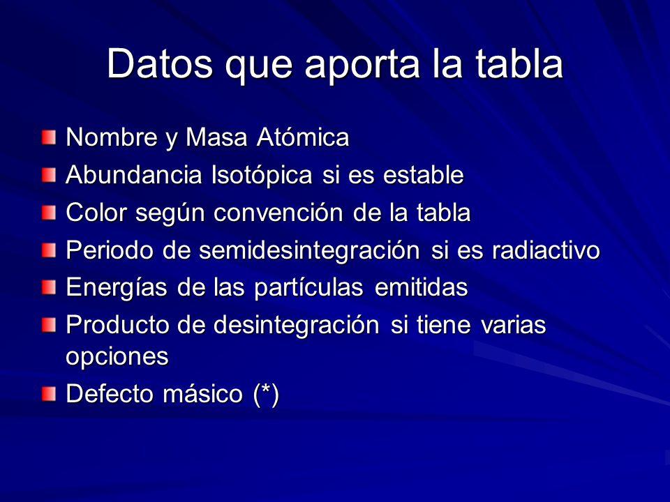 Datos que aporta la tabla Nombre y Masa Atómica Abundancia Isotópica si es estable Color según convención de la tabla Periodo de semidesintegración si es radiactivo Energías de las partículas emitidas Producto de desintegración si tiene varias opciones Defecto másico (*)