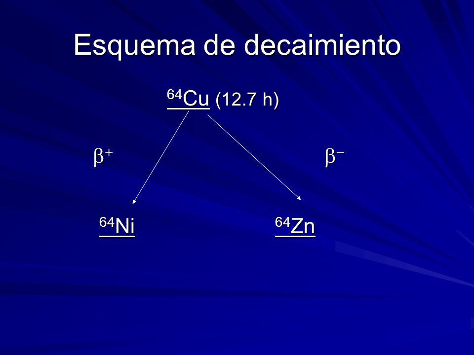 Esquema de decaimiento 64 Cu (12.7 h) 64 Cu (12.7 h) 64 Ni 64 Zn 64 Ni 64 Zn