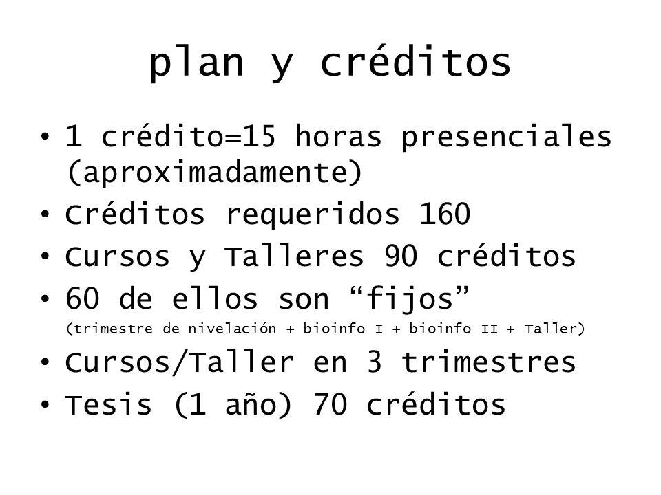 1 crédito=15 horas presenciales (aproximadamente) Créditos requeridos 160 Cursos y Talleres 90 créditos 60 de ellos son fijos (trimestre de nivelación + bioinfo I + bioinfo II + Taller) Cursos/Taller en 3 trimestres Tesis (1 año) 70 créditos plan y créditos