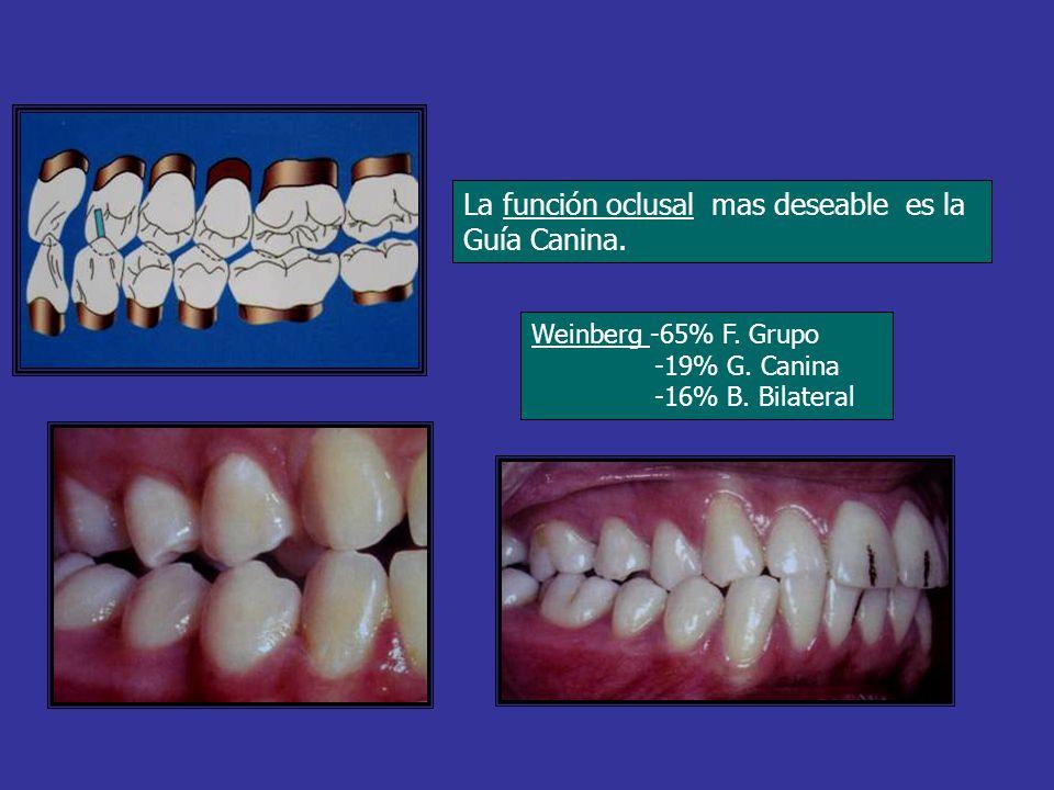 La función oclusal mas deseable es la Guía Canina. Weinberg -65% F. Grupo -19% G. Canina -16% B. Bilateral