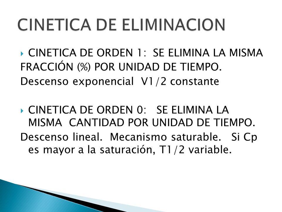 CINETICA DE ORDEN 1: SE ELIMINA LA MISMA FRACCIÓN (%) POR UNIDAD DE TIEMPO. Descenso exponencial V1/2 constante CINETICA DE ORDEN 0: SE ELIMINA LA MIS