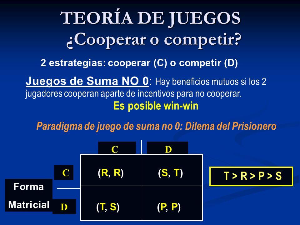Forma Matricial T > R > P > S C D C D (R, R) (S, T) (T, S)(P, P) ¿Cooperar o competir? 2 estrategias: cooperar (C) o competir (D) Juegos de Suma NO 0: