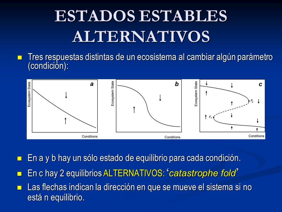 ESTADOS ESTABLES ALTERNATIVOS En a y b hay un sólo estado de equilibrio para cada condición. En a y b hay un sólo estado de equilibrio para cada condi