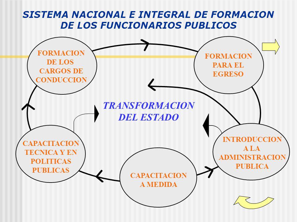 SISTEMA NACIONAL E INTEGRAL DE FORMACION DE LOS FUNCIONARIOS PUBLICOS TRANSFORMACION DEL ESTADO CAPACITACION TECNICA Y EN POLITICAS PUBLICAS FORMACION PARA EL EGRESO FORMACION DE LOS CARGOS DE CONDUCCION INTRODUCCION A LA ADMINISTRACION PUBLICA CAPACITACION A MEDIDA