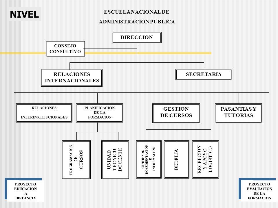 CONSEJO CONSULTIVO SECRETARIA PROYECTO EDUCACION A DISTANCIA PROYECTO EDUCACION A DISTANCIA GESTION DE CURSOS RECEPCION Y APOYO LOGISTICO UNIDAD TECNICO DOCENTE BEDELIA CENTRO DE DOCUMENTACION E INFORMACION PROYECTO EVALUACION DE LA FORMACION PROYECTO EVALUACION DE LA FORMACION NIVEL ESCUELA NACIONAL DE ADMINISTRACION PUBLICA DIRECCION PLANIFICACION DE LA FORMACION PROGRAMACION DE CURSOS RELACIONES INTERNACIONALES PASANTIAS Y TUTORIAS RELACIONES INTERINSTITUCIONALES