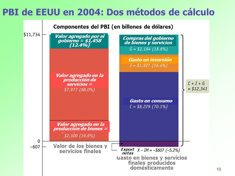 PBI de EEUU en 2004: Dos métodos de cálculo Componentes del PBI (en billones de dólares) Valor de los bienes y servicios finales Gasto en bienes y ser