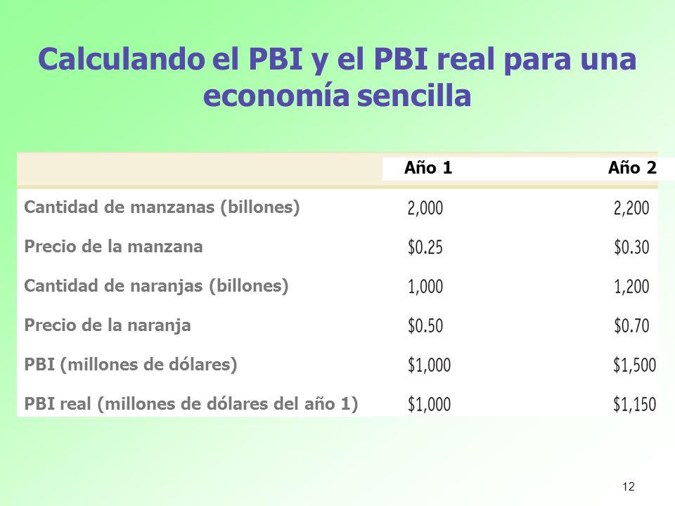 Calculando el PBI y el PBI real para una economía sencilla Cantidad de manzanas (billones) Precio de la manzana Cantidad de naranjas (billones) Precio
