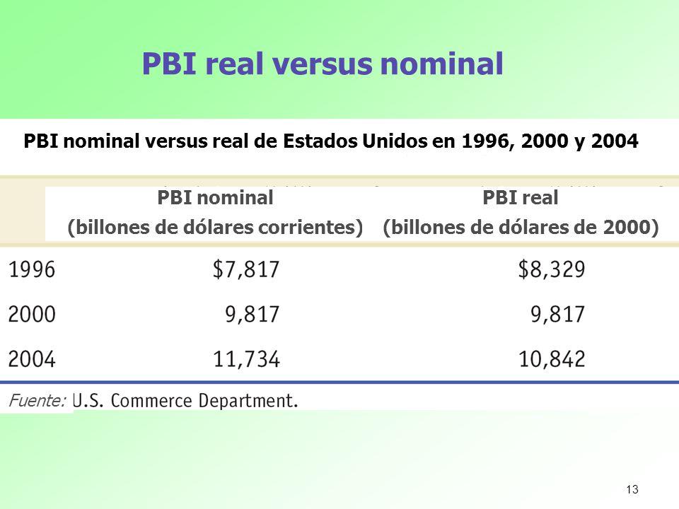 PBI real versus nominal PBI nominal versus real de Estados Unidos en 1996, 2000 y 2004 PBI nominal (billones de dólares corrientes) PBI real (billones