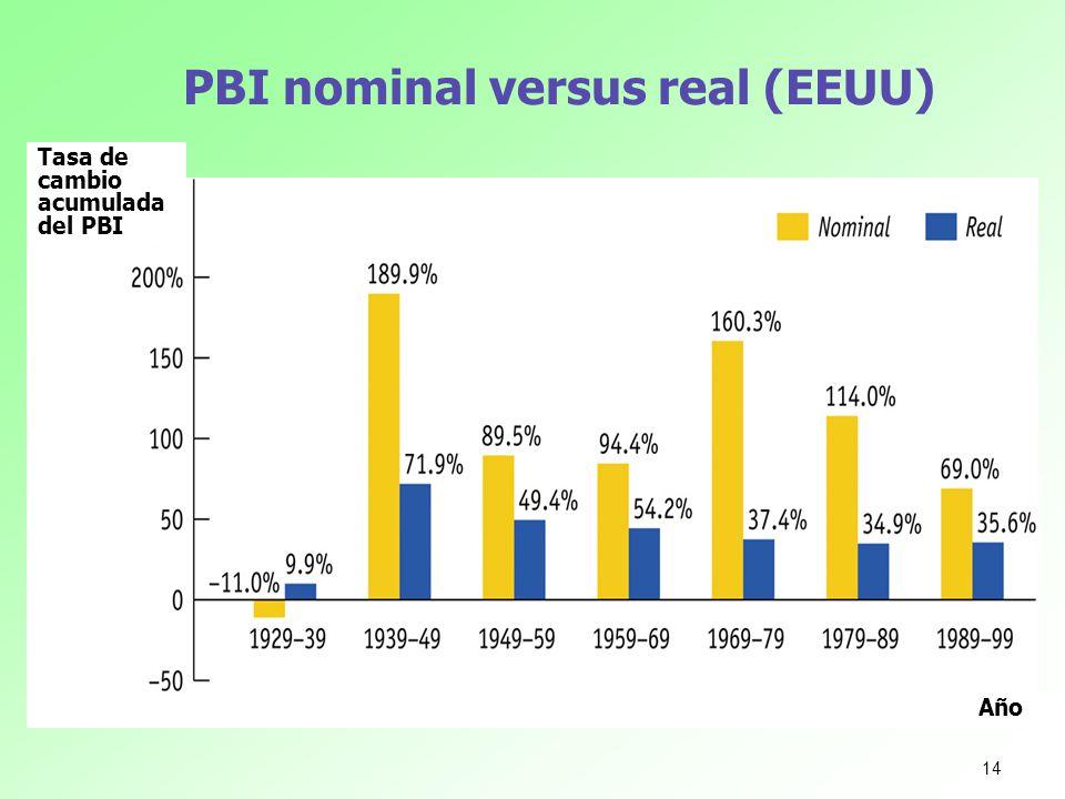 PBI nominal versus real (EEUU) Año Tasa de cambio acumulada del PBI 14