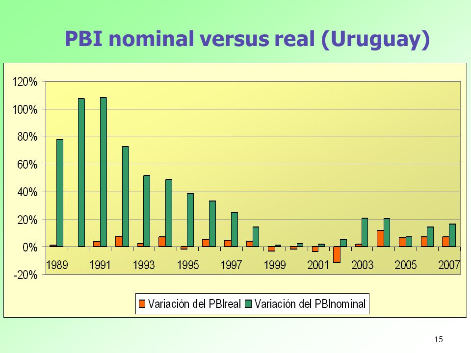 PBI nominal versus real (Uruguay) 15