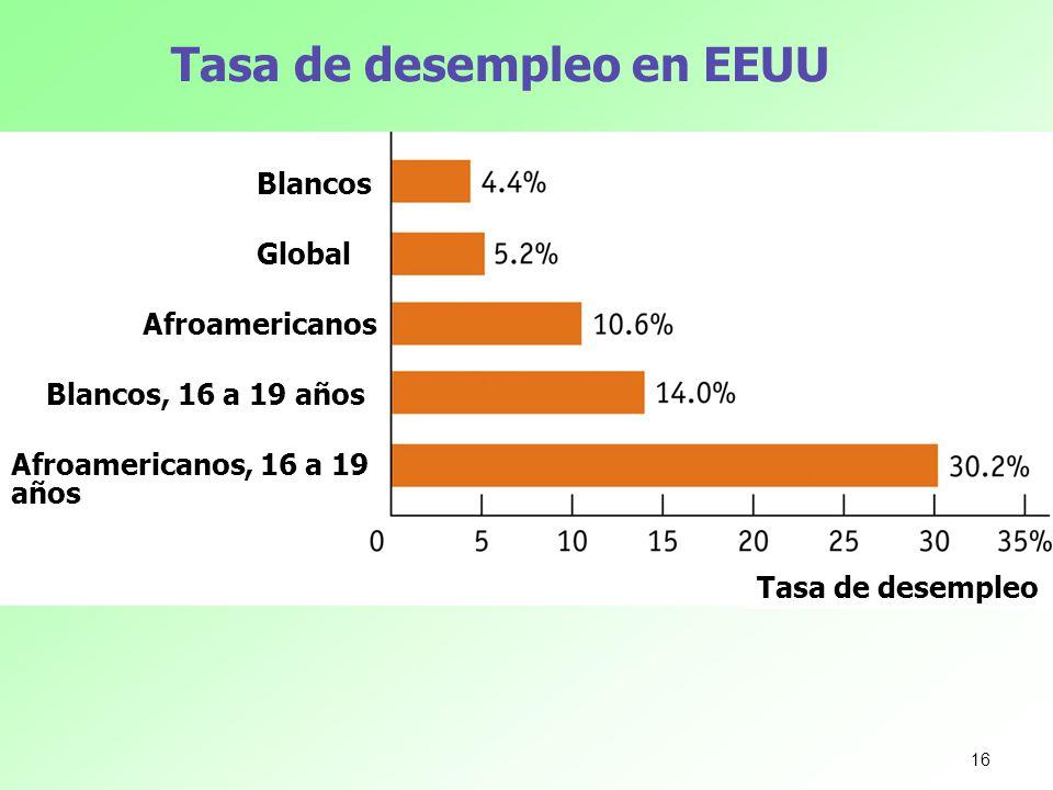 Tasa de desempleo en EEUU Blancos Global Afroamericanos Blancos, 16 a 19 años Afroamericanos, 16 a 19 años Tasa de desempleo 16
