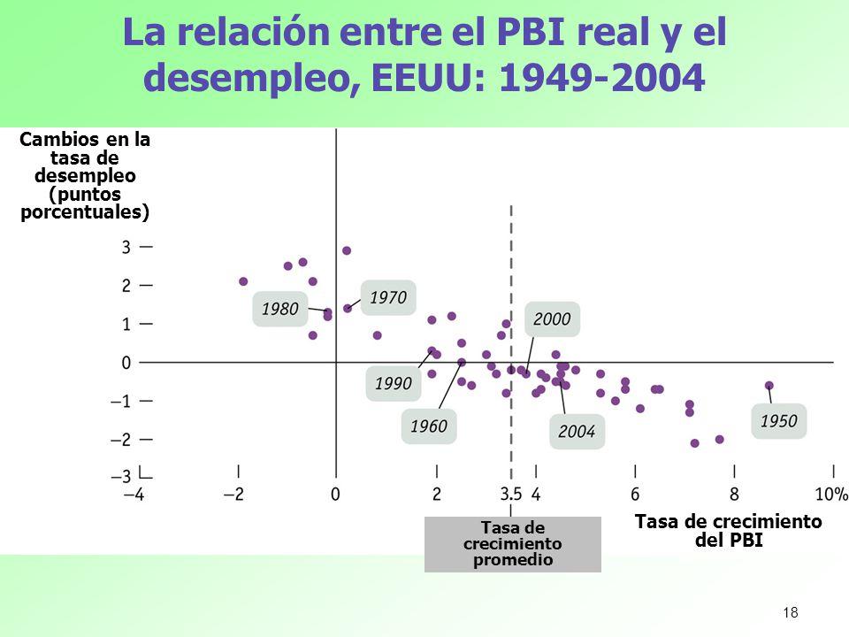 La relación entre el PBI real y el desempleo, EEUU: 1949-2004 Cambios en la tasa de desempleo (puntos porcentuales) Tasa de crecimiento del PBI Tasa d