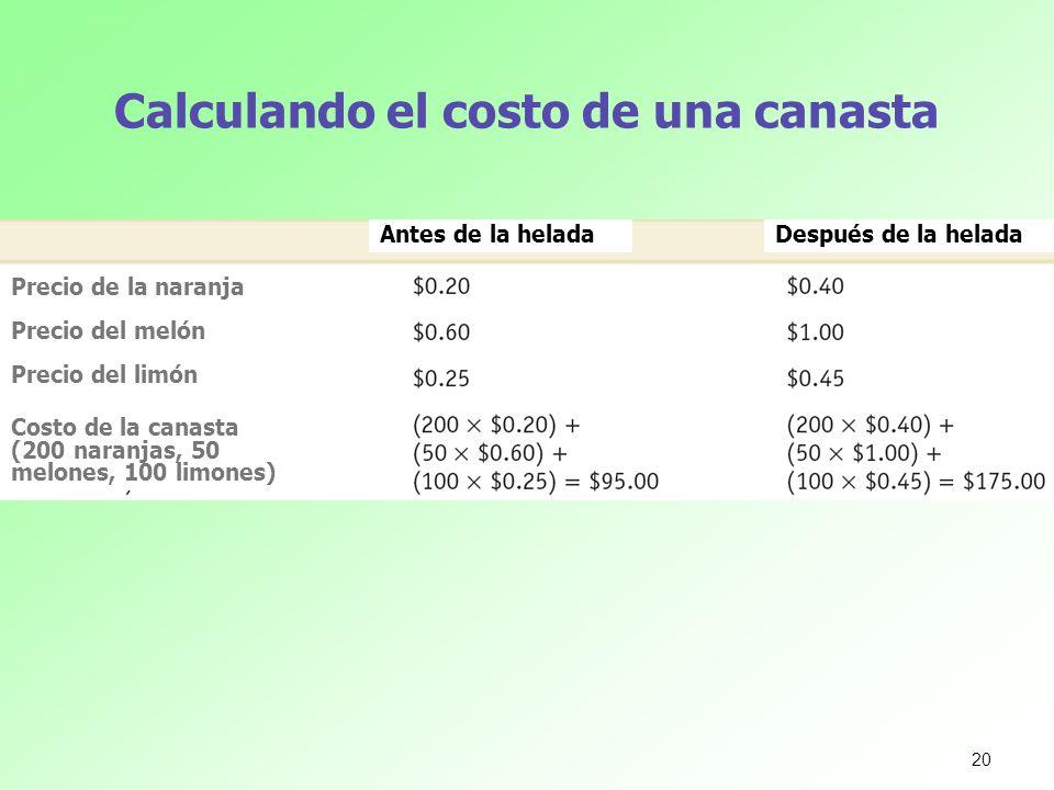 Calculando el costo de una canasta Precio de la naranja Precio del melón Precio del limón Costo de la canasta (200 naranjas, 50 melones, 100 limones)