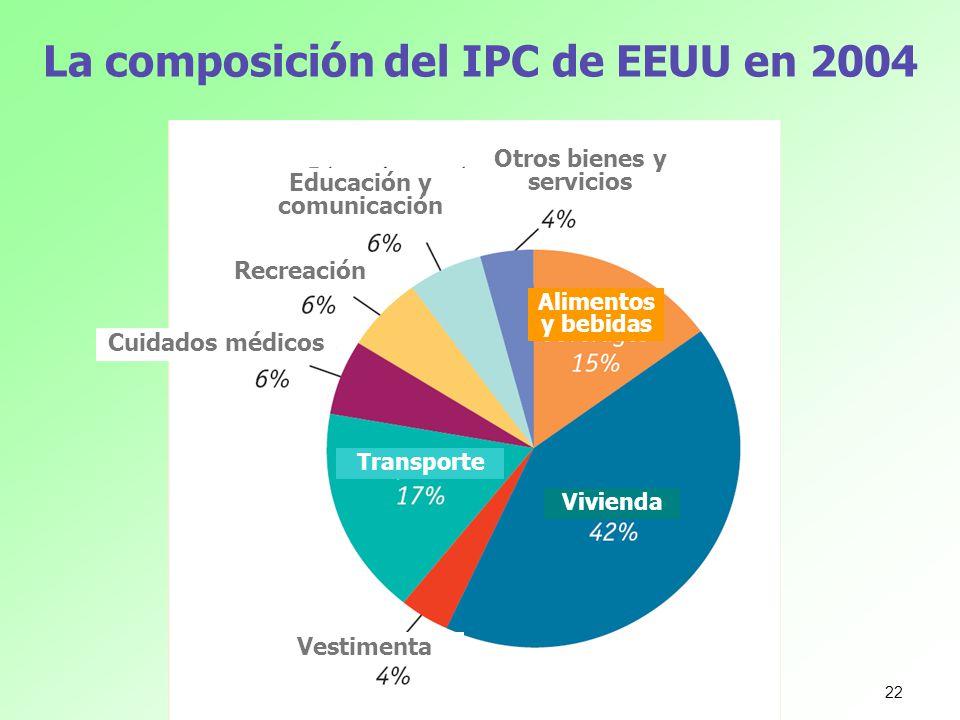 La composición del IPC de EEUU en 2004 Otros bienes y servicios Educación y comunicación Recreación Cuidados médicos Vestimenta Alimentos y bebidas Tr