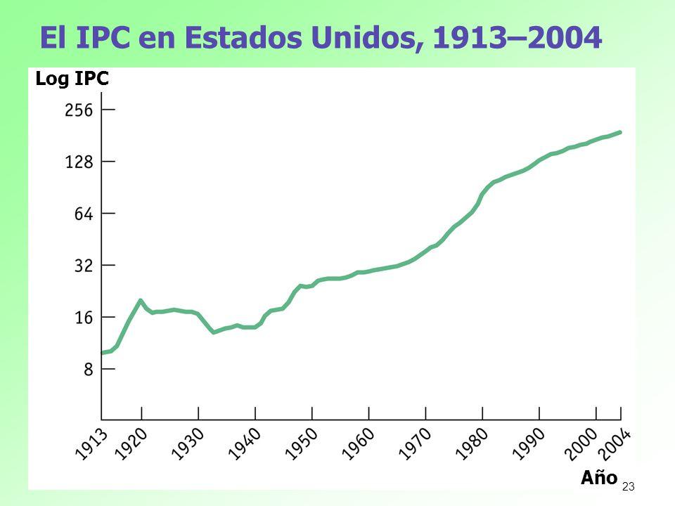 El IPC en Estados Unidos, 1913–2004 Año Log IPC 23