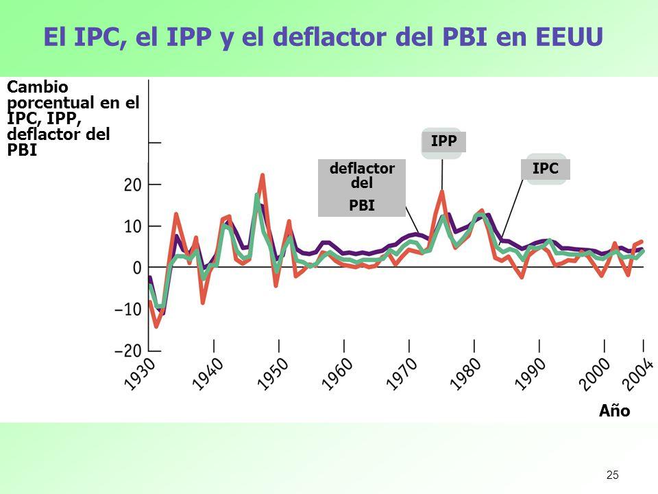 El IPC, el IPP y el deflactor del PBI en EEUU Cambio porcentual en el IPC, IPP, deflactor del PBI Año deflactor del PBI IPP IPC 25