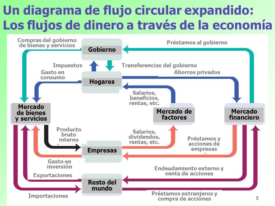 Un diagrama de flujo circular expandido: Los flujos de dinero a través de la economía Gobierno Hogares Mercado de factores Mercado financiero Mercado