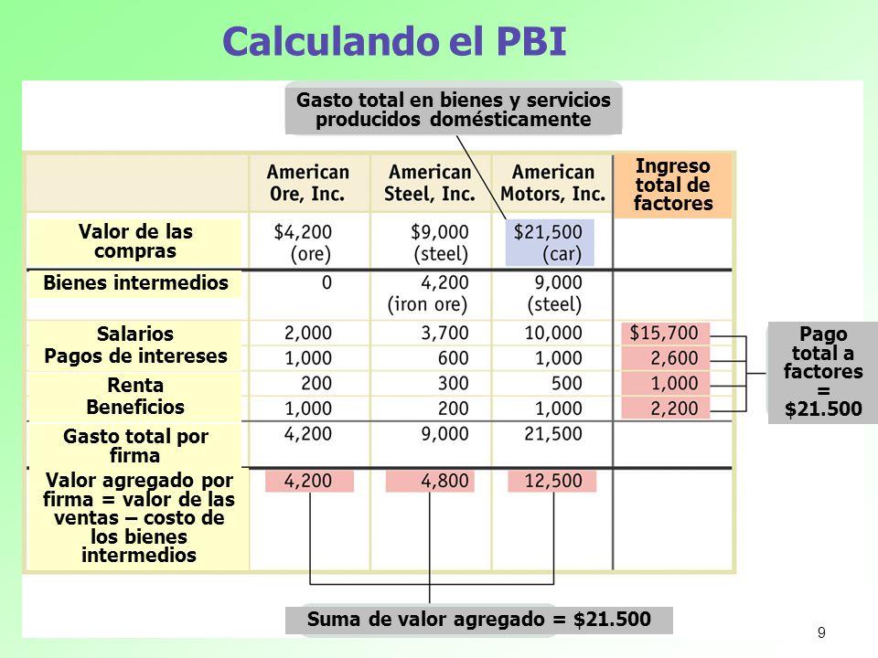 Calculando el PBI Gasto total en bienes y servicios producidos domésticamente Pago total a factores = $21.500 Suma de valor agregado = $21.500 Valor d