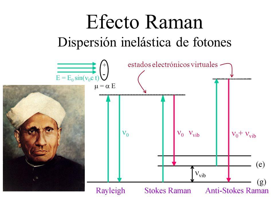 Sir Chandrasekhara Venkata Raman, ( ) Tiruchirapalli, Tamil Nadu -7/11/1888 Bangalore, Karnataka - 21/11/1970 Premio Nobel de Física 1930 Efecto Raman
