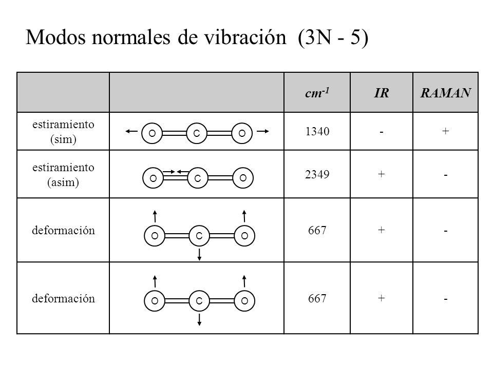 cm -1 IRRAMAN estiramiento (sim) 1340-+ estiramiento (asim) 2349+- deformación667+- deformación667+- Modos normales de vibración (3N - 5) O O CO O C O