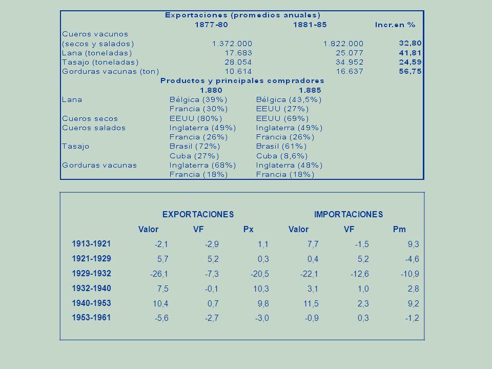 EXPORTACIONESIMPORTACIONES ValorVFPxValorVFPm 1913-1921-2,1-2,91,17,7-1,59,3 1921-19295,75,20,30,45,2-4,6 1929-1932-26,1-7,3-20,5-22,1-12,6-10,9 1932-19407,5-0,110,33,11,02,8 1940-195310,40,79,811,52,39,2 1953-1961-5,6-2,7-3,0-0,90,3-1,2